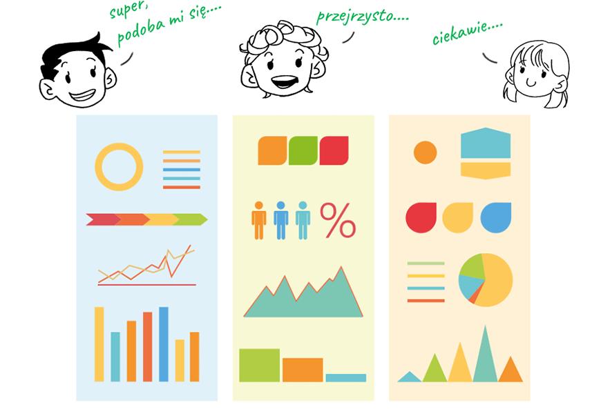 Kolorowa infografika zwykresami. Zadowolone twarze klientów, dla którychwszystko jest zrozumiałe.